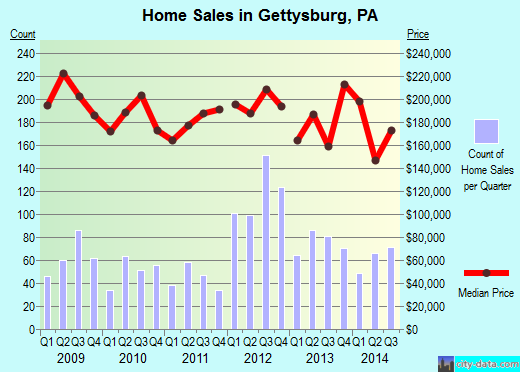 Gettysburg,PA real estate house value index trend