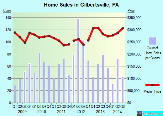 Gilbertsville,PA real estate house value index trend