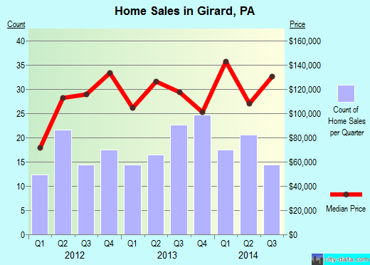 Girard,PA real estate house value index trend