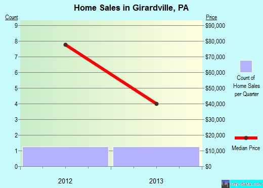 Girardville,PA real estate house value index trend