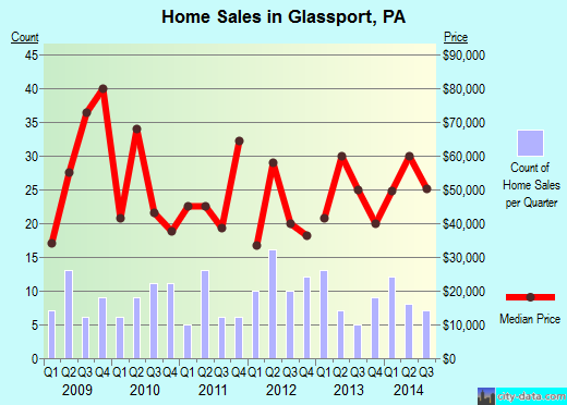 Glassport,PA real estate house value index trend