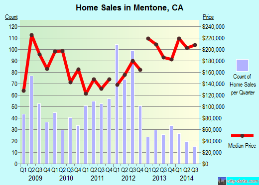Mentone,CA real estate house value index trend