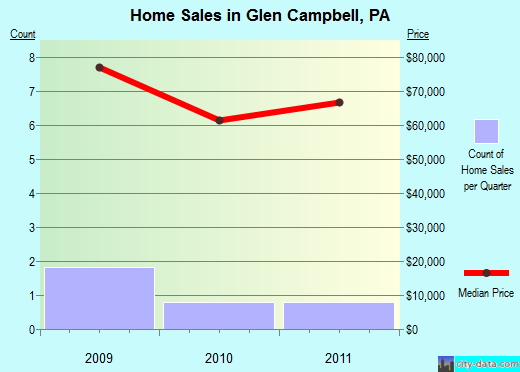 Glen Campbell,PA real estate house value index trend
