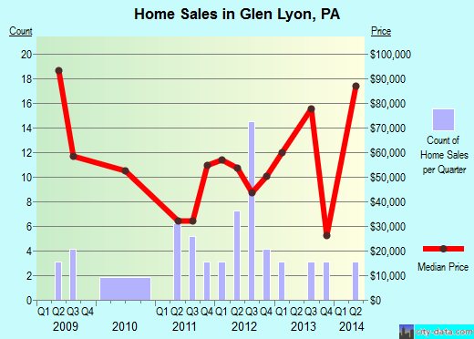 Glen Lyon,PA real estate house value index trend