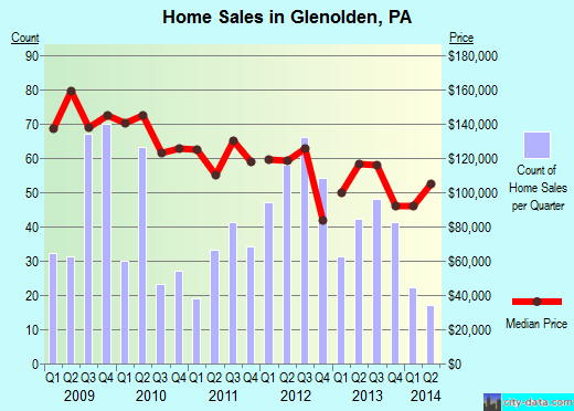 Glenolden,PA real estate house value index trend