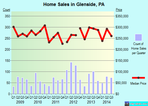 Glenside,PA real estate house value index trend