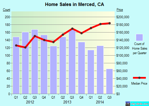 Merced,CA real estate house value index trend