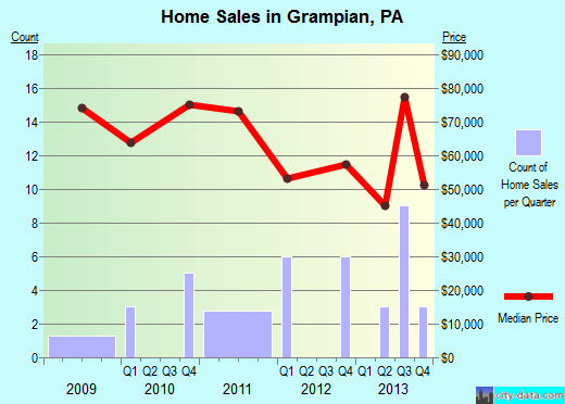 Grampian,PA real estate house value index trend