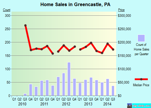 Greencastle,PA real estate house value index trend