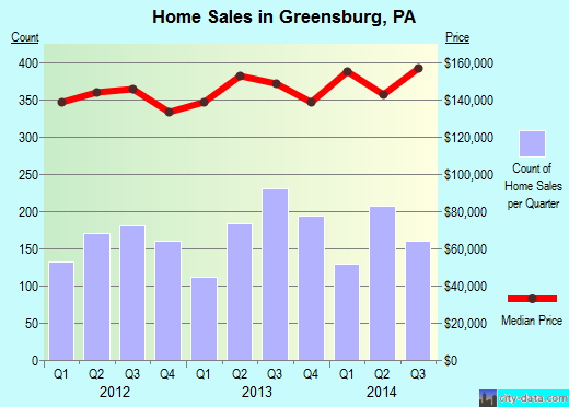 Greensburg,PA real estate house value index trend