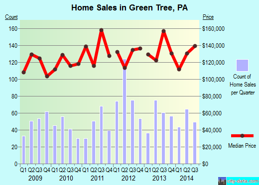Green Tree,PA real estate house value index trend