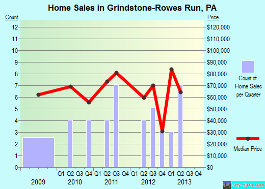 Grindstone-Rowes Run,PA real estate house value index trend