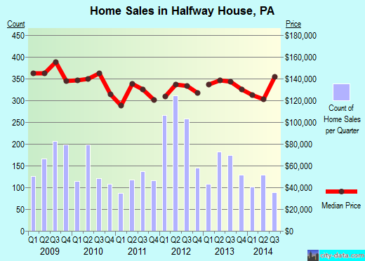 Halfway House,PA real estate house value index trend