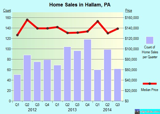 Hallam,PA real estate house value index trend