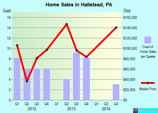 Hallstead,PA real estate house value index trend
