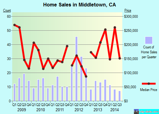 Middletown,CA real estate house value index trend