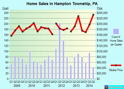 Hampton Township,PA real estate house value index trend