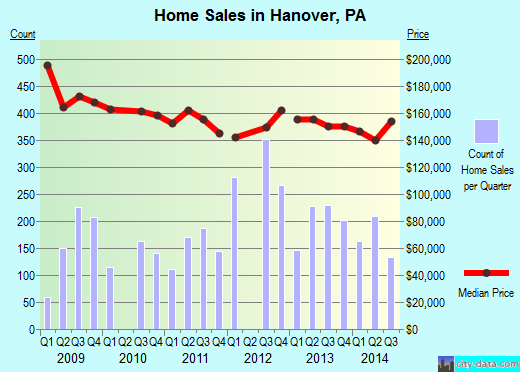 Hanover,PA real estate house value index trend
