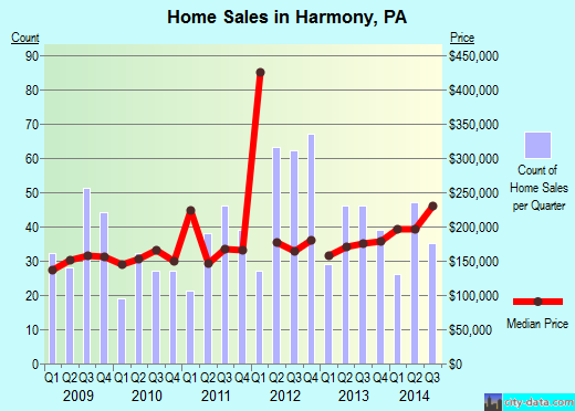 Harmony,PA real estate house value index trend