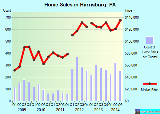 Harrisburg,PA real estate house value index trend