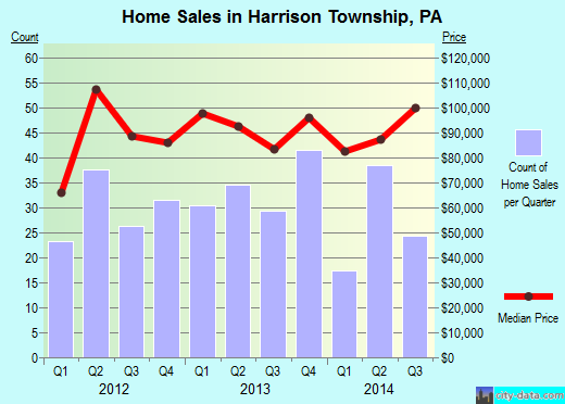 Harrison Township,PA real estate house value index trend