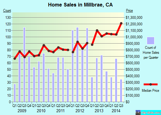Millbrae,CA real estate house value index trend