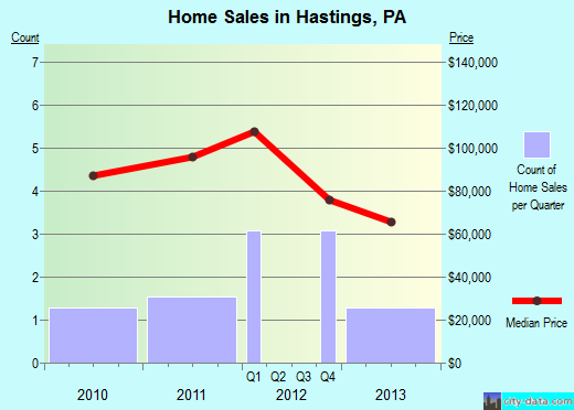 Hastings,PA real estate house value index trend