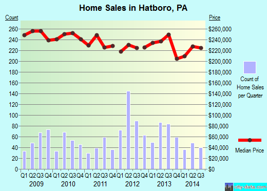 Hatboro,PA real estate house value index trend