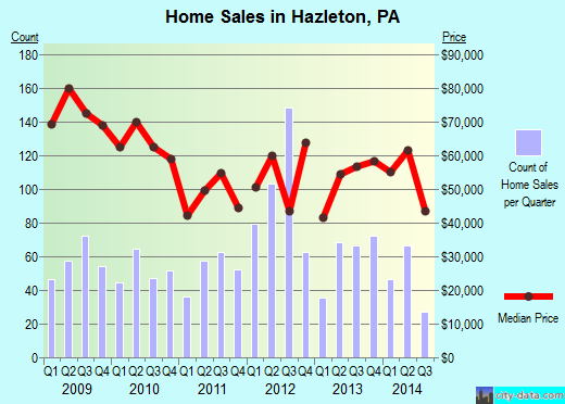 Hazleton,PA real estate house value index trend