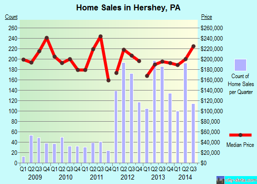 Hershey,PA real estate house value index trend