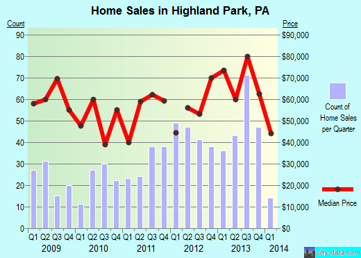 Highland Park,PA real estate house value index trend