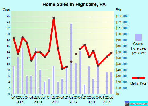 Highspire,PA real estate house value index trend