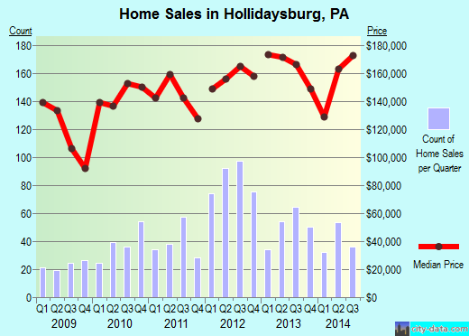 Hollidaysburg, PA index of house prices