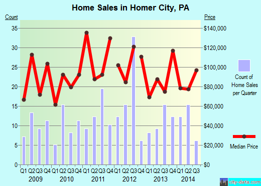 Homer City,PA real estate house value index trend