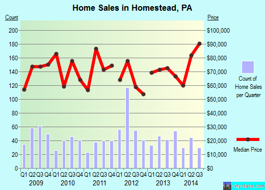 Homestead,PA real estate house value index trend