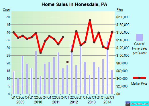 Honesdale,PA real estate house value index trend