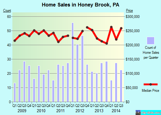 Honey Brook,PA real estate house value index trend