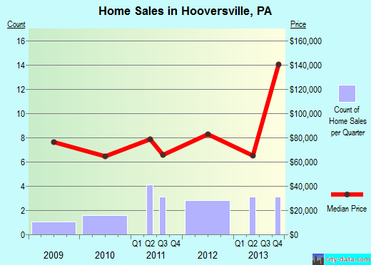 Hooversville,PA real estate house value index trend