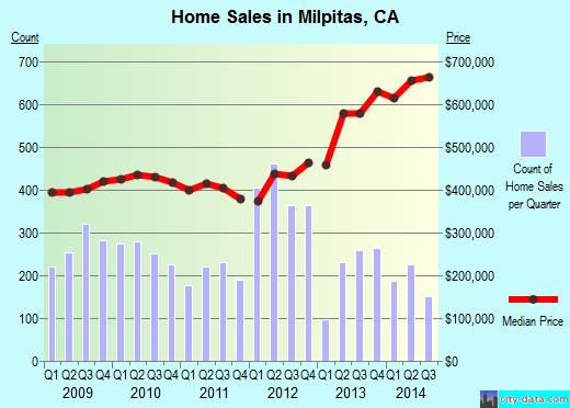 Milpitas,CA real estate house value index trend
