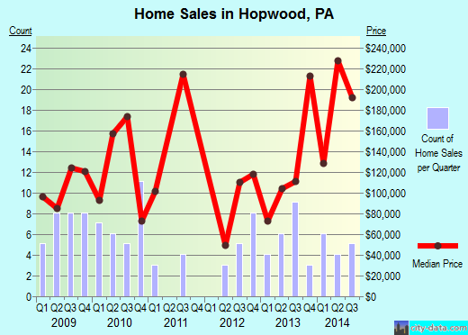 Hopwood,PA real estate house value index trend