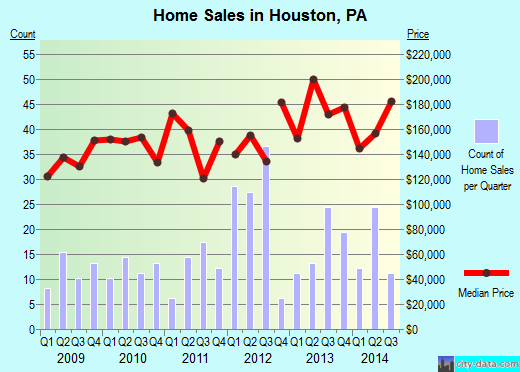 Houston,PA real estate house value index trend