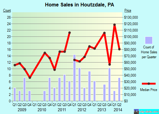 Houtzdale,PA real estate house value index trend