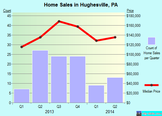 Hughesville,PA real estate house value index trend