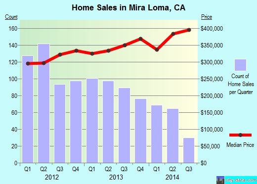 Mira Loma,CA real estate house value index trend