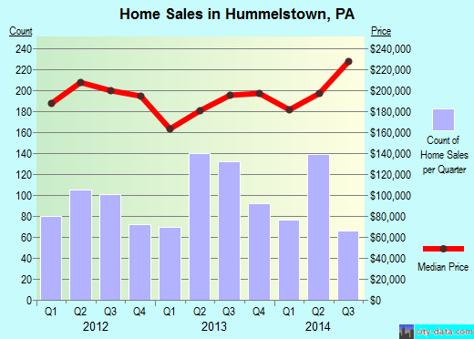 Hummelstown,PA real estate house value index trend