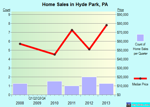 Hyde Park,PA real estate house value index trend