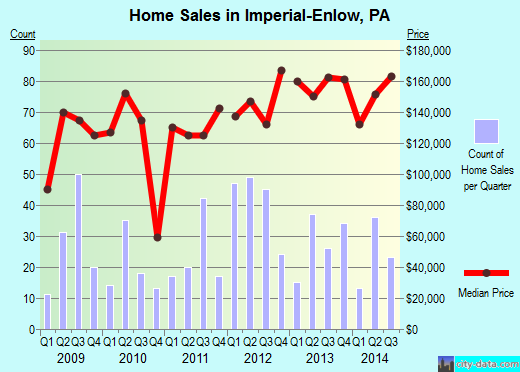 Imperial-Enlow,PA real estate house value index trend
