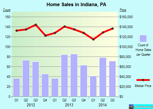 Indiana,PA index of house prices