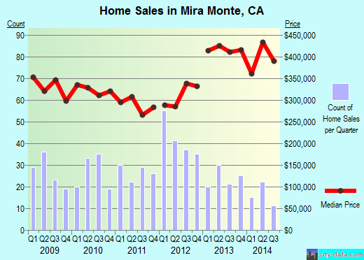 Mira Monte,CA real estate house value index trend