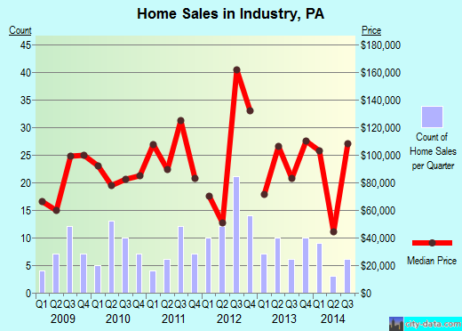Industry,PA real estate house value index trend